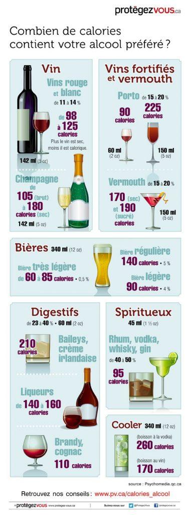 Alcoolvaleurscaloriques